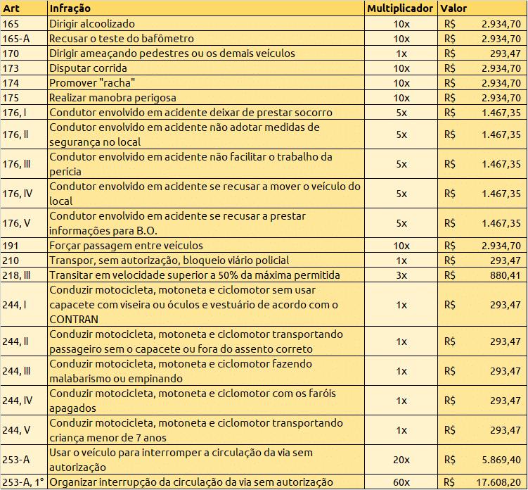 tabela multas auto suspensivas